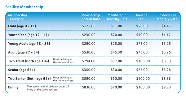 Fee Structure Table - Facility Membership