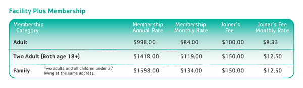 Fee Structure Table - Facility Plus Membership